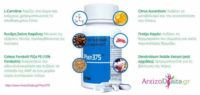 Τα συστατικά του Phen375-3